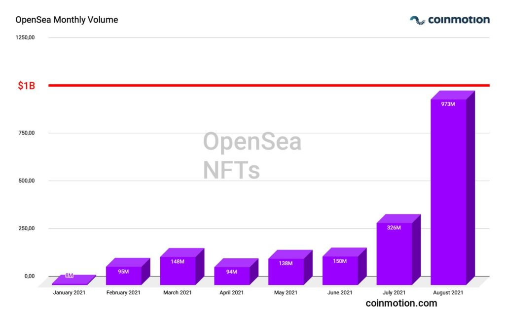 open sea monthly volume