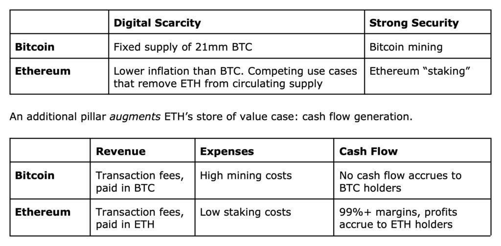 ethereum vs bitcoin explained