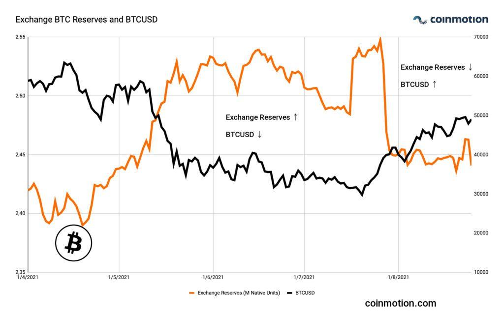 exchange btc reserves