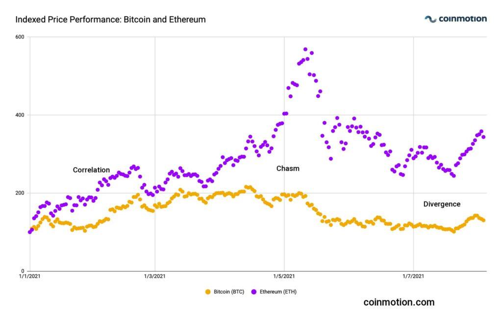 btc versus eth