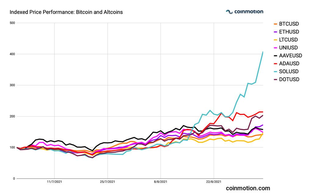 graph showing indexed price performance of bitcoin and altcoins 2021