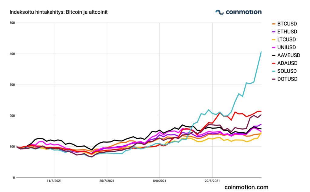indeksoitu hintakehitys bitcoin ja altcoinit 2021