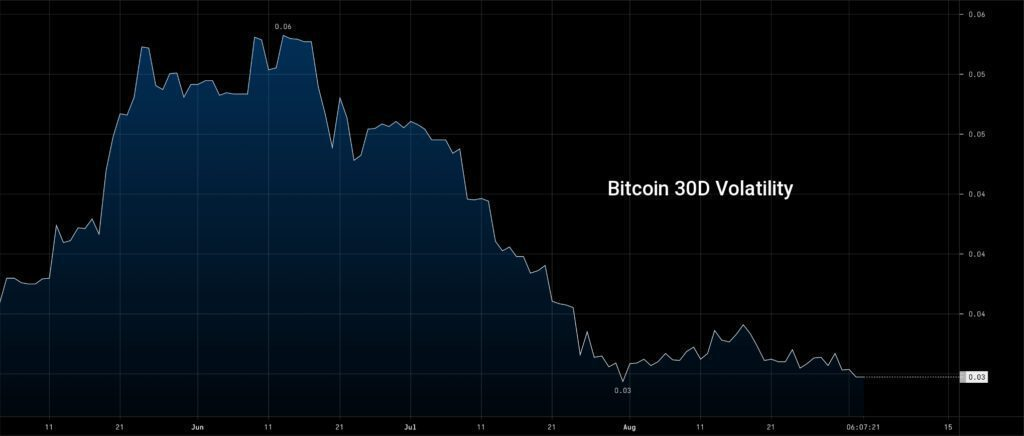trading chart showing bitcoin 30 day volatility decreasing 2021