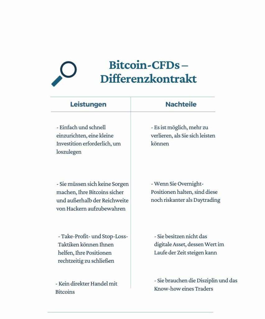 Infografik Bitcoin-CFDs - Differenzvertrag