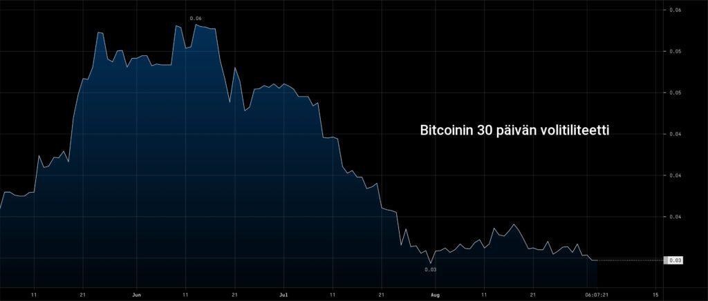 bitcoinin 30 päivän volatiliteetti 2021 trading chart